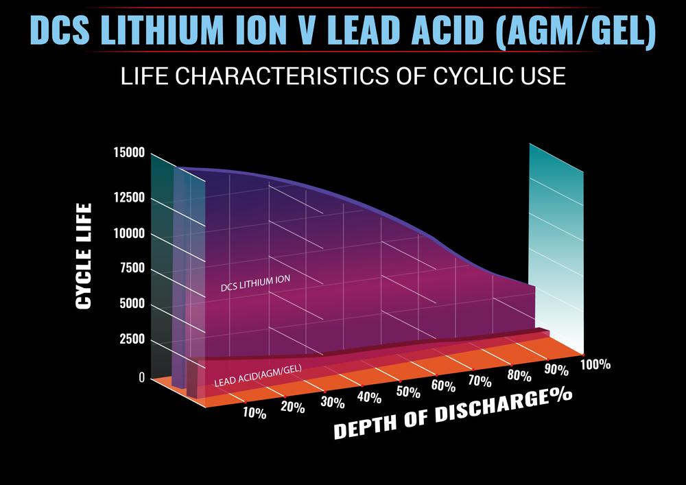 DCS Lithium V AGM Performance Graph