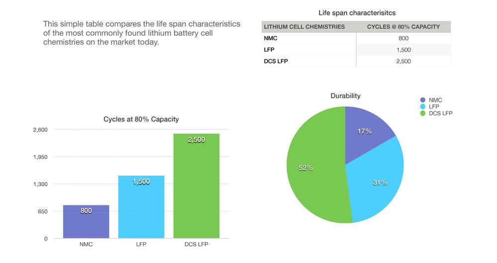 NMC V LFP_Graph.jpg