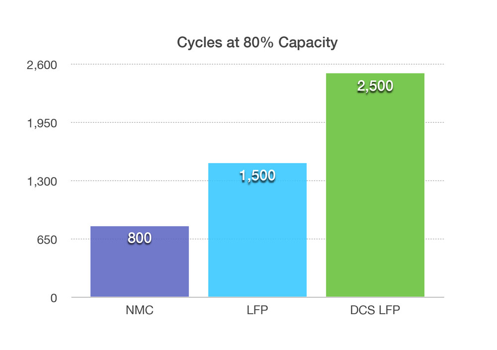 solar storage battery DCS LFP