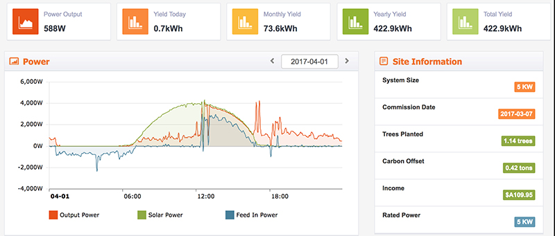 DCS PV 10.0W battery performance on a SolaX 5kW Gen 2 Hybrid.