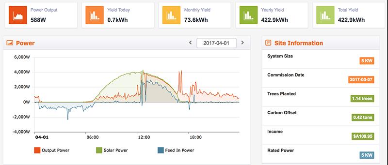 DCS PV 10.0W battery performance on a SolaX 5kW Gen 2 Hybrid.