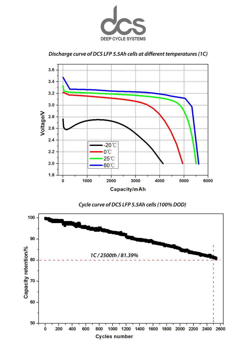DCS LFP 5.5Ah cell technology cycle data