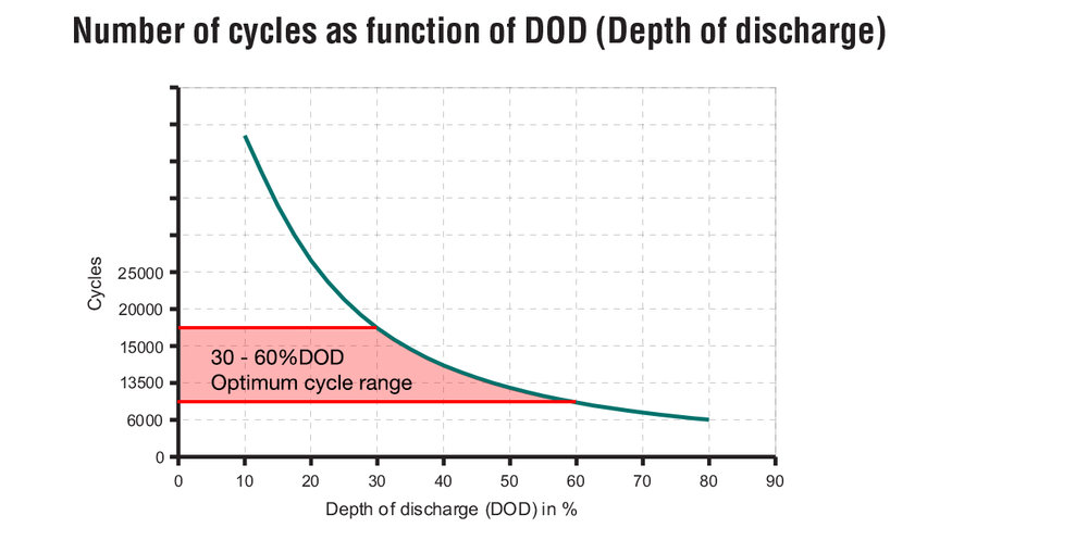 DCS-LFP Cycle life as a function of DOD.