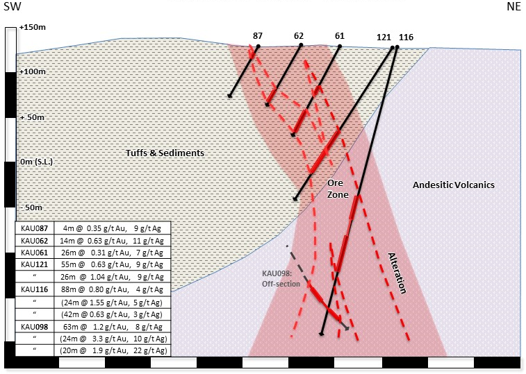 Figure 8:  Cross section trending southwest-northeast through the Kauffmans Au-Ag deposit, showing geology and alteration over the ore zone with key drill hole results.