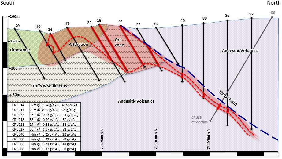 F  igure 7:  Cross section trending north-south through the Crunchie Ag-Au deposit, showing drill hole results