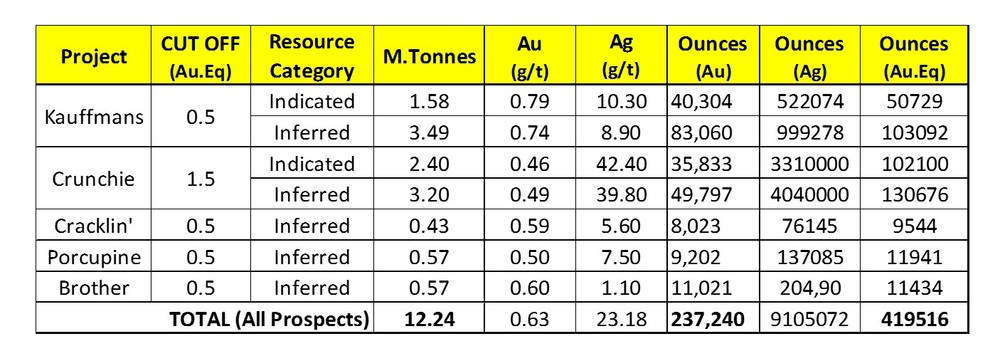 Table 1:  Resource estimates at Kauffmans, Crunchie, Cracklin, Porcupine and Brother as of 23 May 2012. The gold equivalent values are based on a ratio of 1:50 (Au:Ag). The resource at 0.3 g/t Au cut-off was announced on 23 May 2012.  SolGold welcomes expressions of interest from potential JV partners to continue exploration at Rannes.