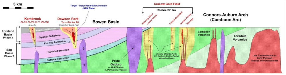 Figure 9:  A conceptual geological cross-section through the Cracow West project and the surrounding area. The age of the intrusions interpreted below Dawson Park and Theodore has been interpreted to be Late Permian to Early Triassic.