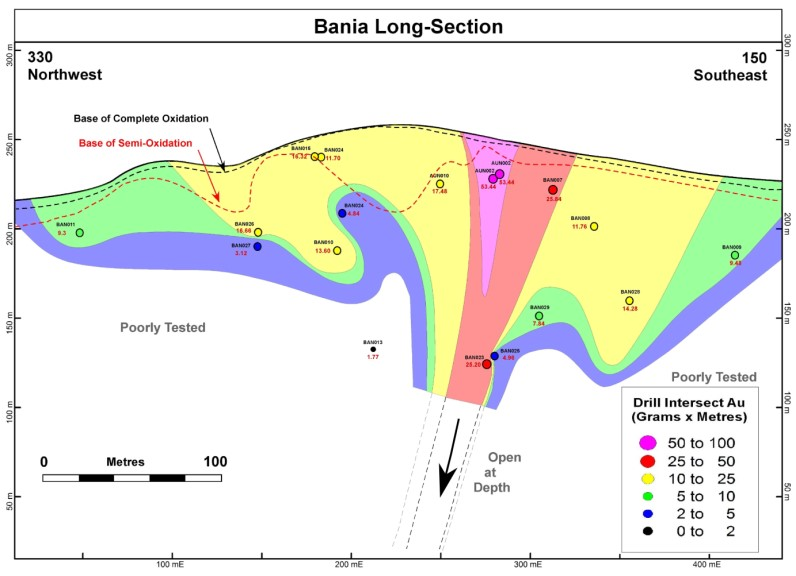 Figure 3:  Long-section through the Bania Lode, showing gram-metre values over the 400m strike length of drill testing.