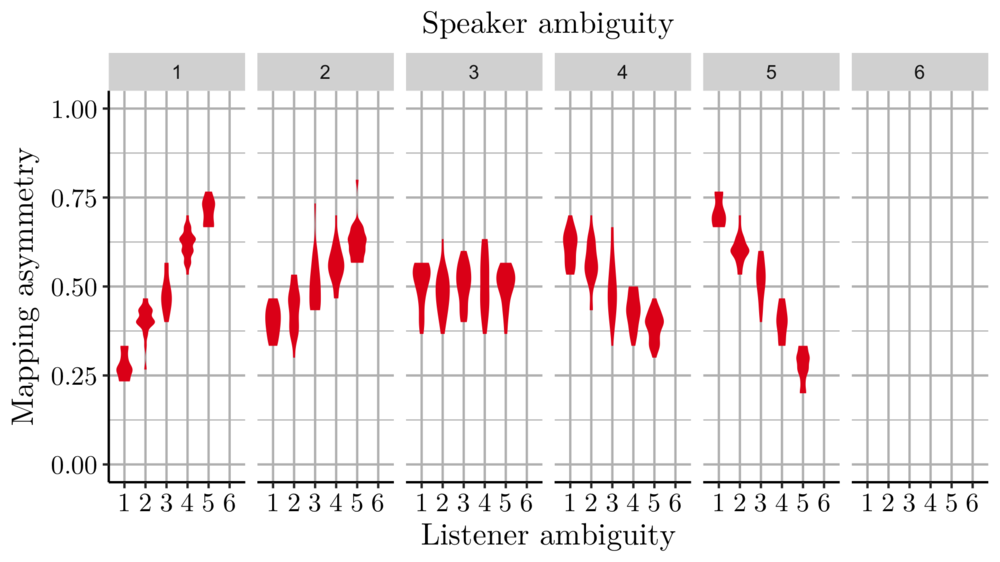 This graph displays the distribution of trials within the parameter space  ambiguity(Speaker) x ambiguity(Listener) x asymmetry(Speaker, Listener) . The ambiguity of the listener's mapping is on the horizontal axis of each plot, and each of the six plots corresponds to the ambiguity of the speaker's mapping. Within those conditions the violin plots display the distribution of randomly generated trials according to the asymmetry between the two mappings. Wider violin parts mean more trials around that level of asymmetry.