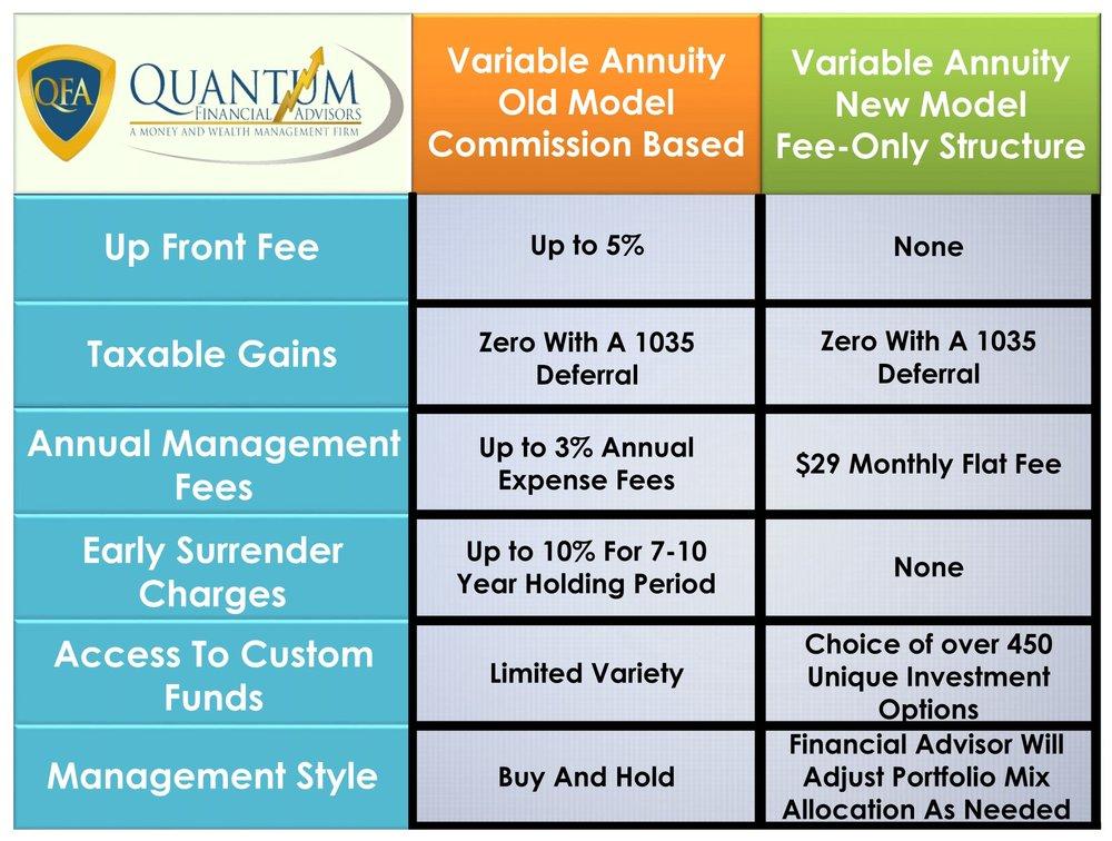 quantum financial advisors variable annuities