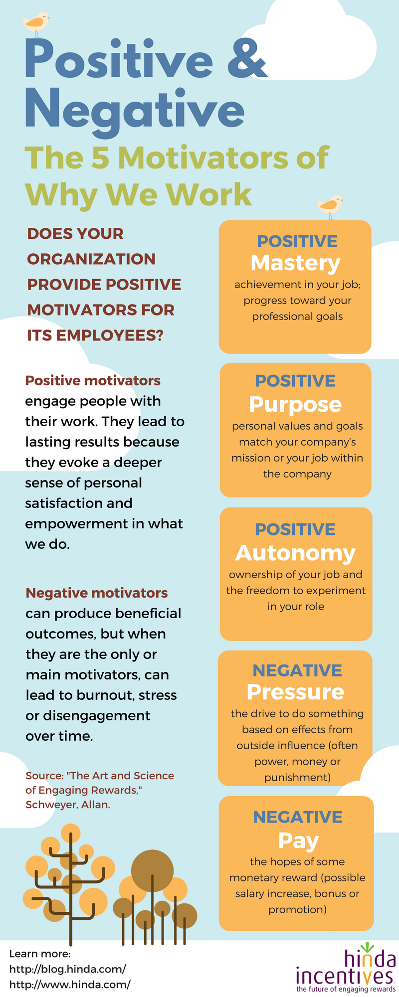 motivators the reasons why we work Every individual person has different motivations for working at a job the reasons for working are as individual as the person but, all people work because the workplace provides something that you need from work the something that you obtain from your work impacts your morale, your motivation.
