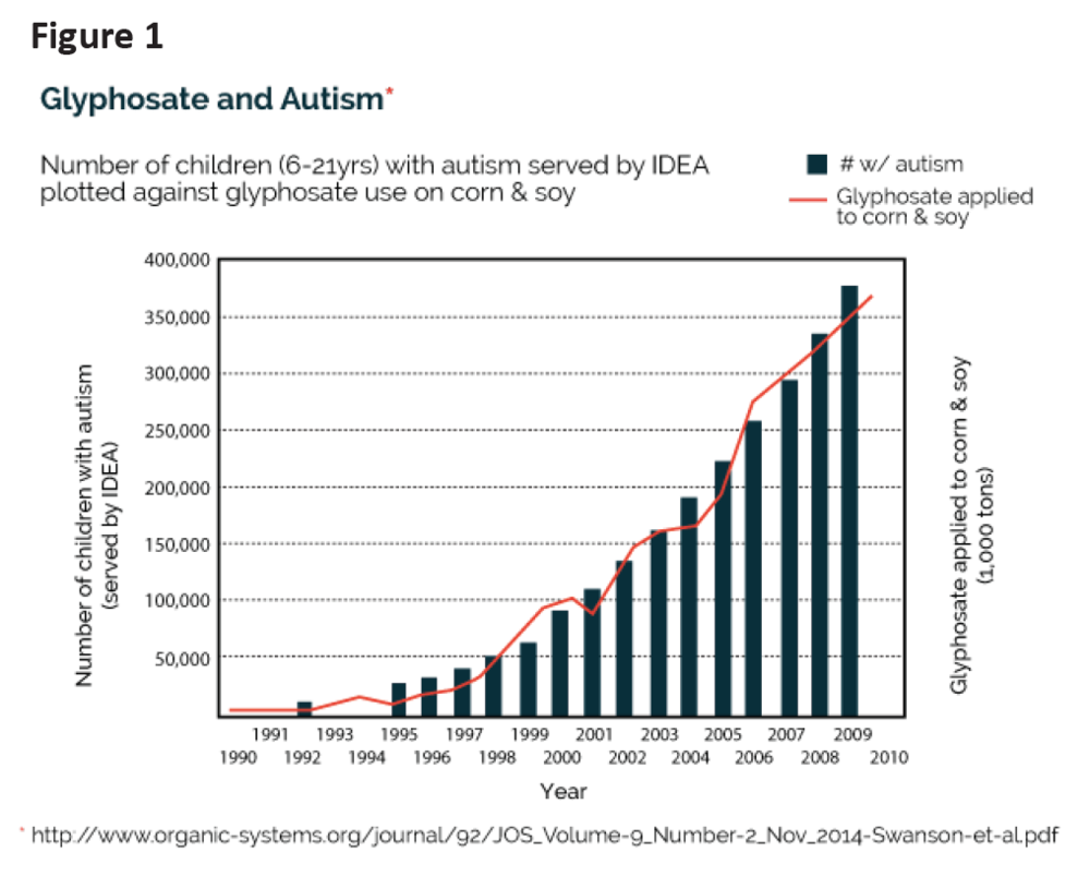 Majority Of Autism Increase Due To >> William Shaw Phd Articles The Great Plains Laboratory Inc