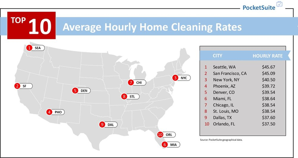 Pricing your home cleaning services isn't always the easiest thing in the world.  You want to see what your competition is doing! Tap to take a look at the average pricing detail for cleaning services in the top 10 cities in the U.S. today.     (READ MORE)
