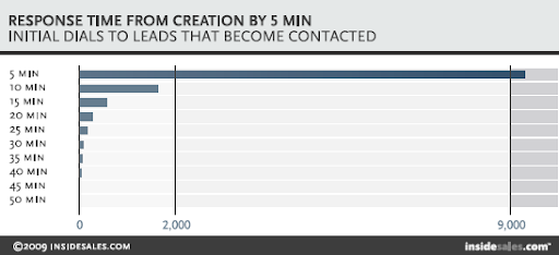 As you can see, it's imperative to contact the leads within 5 minutes (or less!) of receiving them. This study was done on sales leads, but service leads are no exception!    Source:    http://www.leadresponsemanagement.org/lrm_study