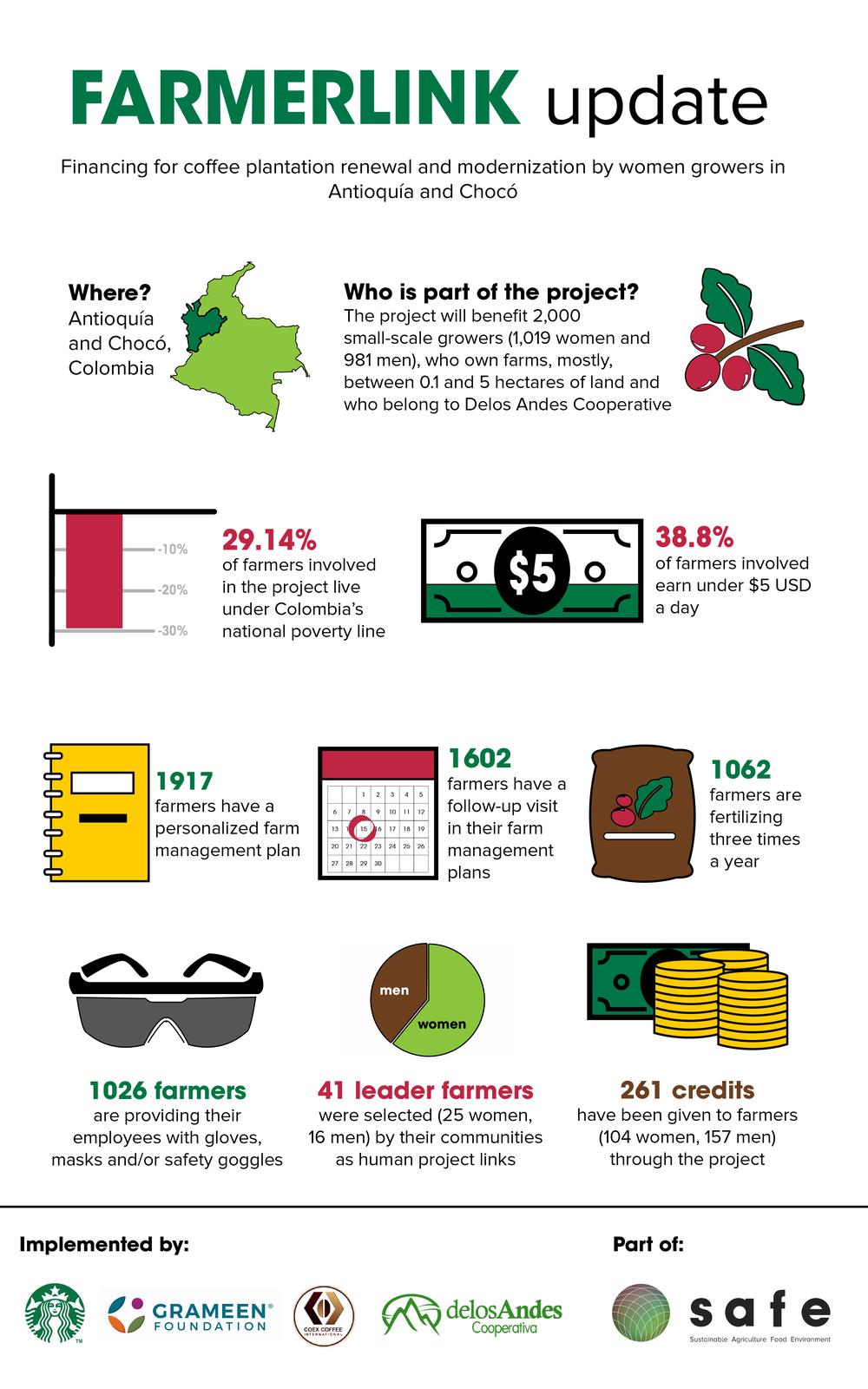 Infografía Farmerlink