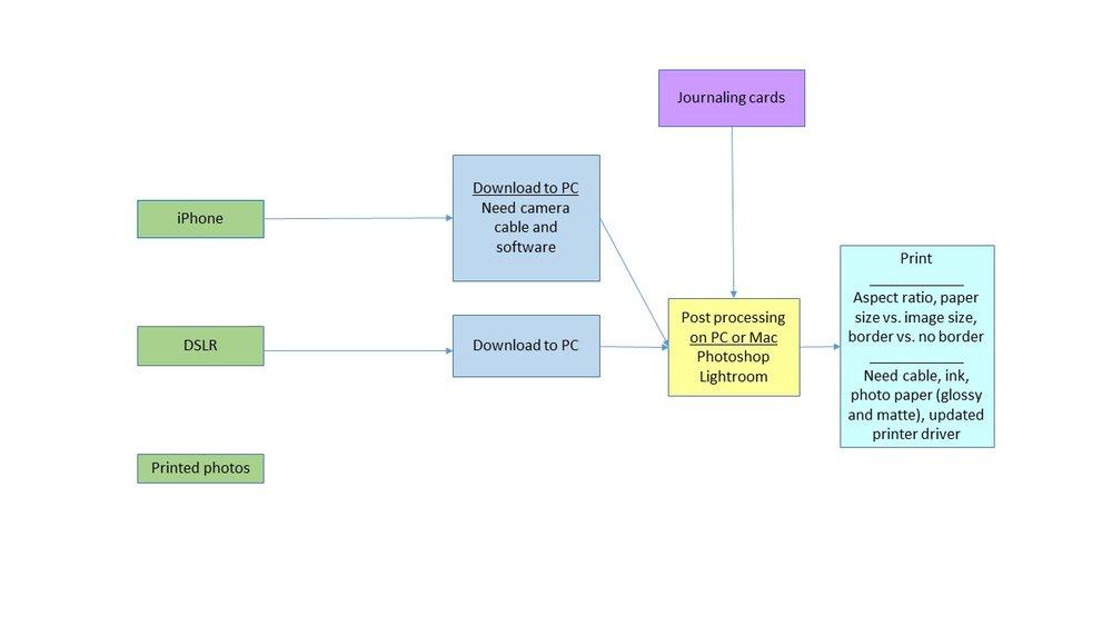 Print workflow chart 2017