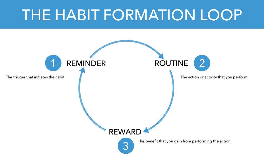 habit-loop.jpg