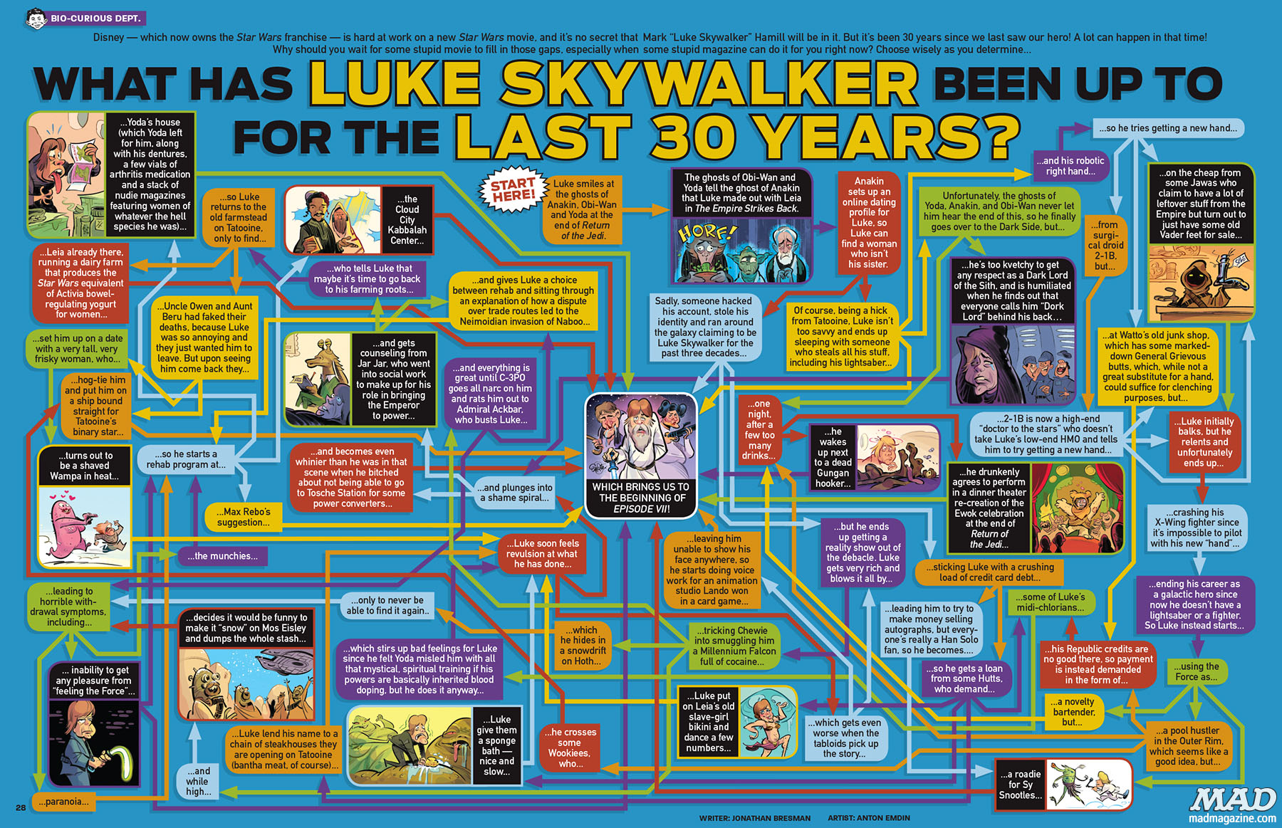 MAD529_Skywalker_30_Years_published