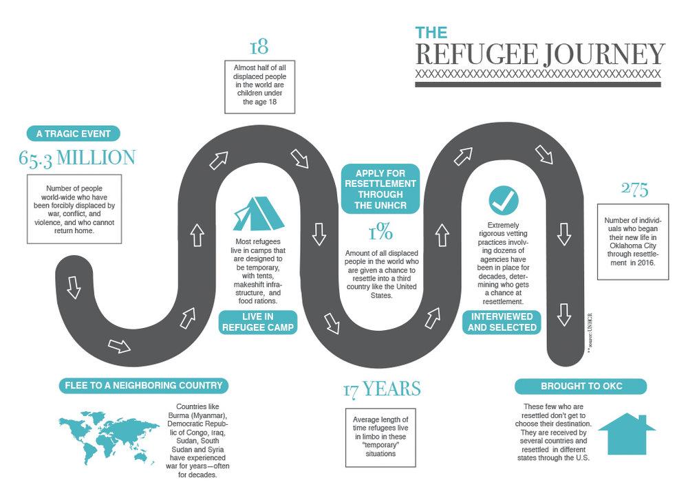 The_Refugee_Journey.jpg