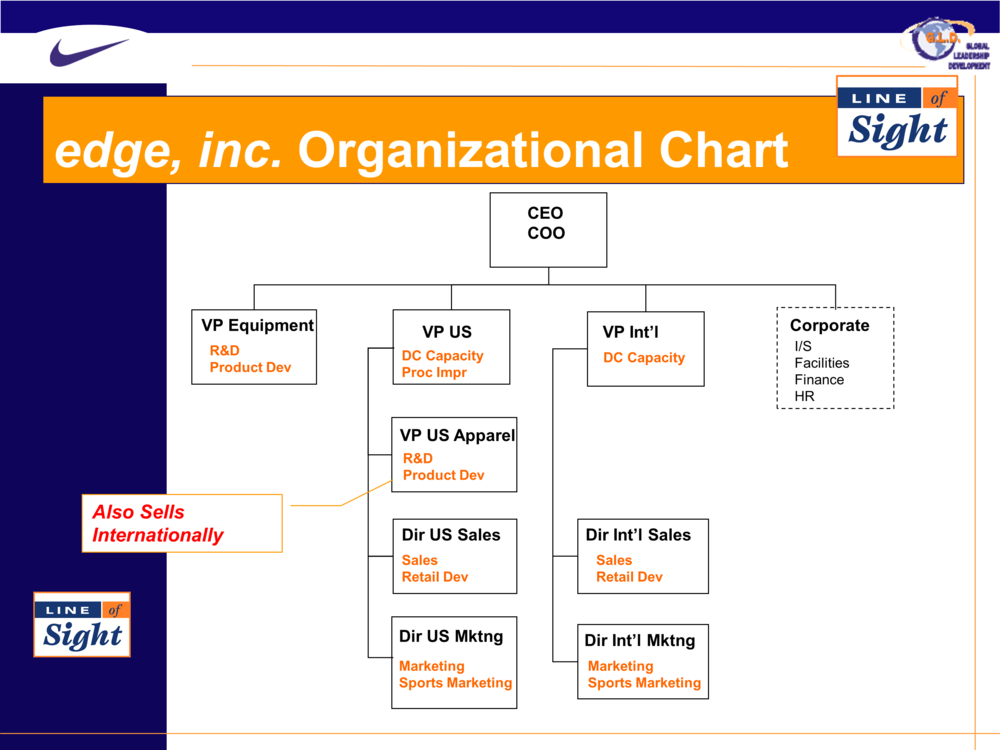 Edge Inc. organizational chart