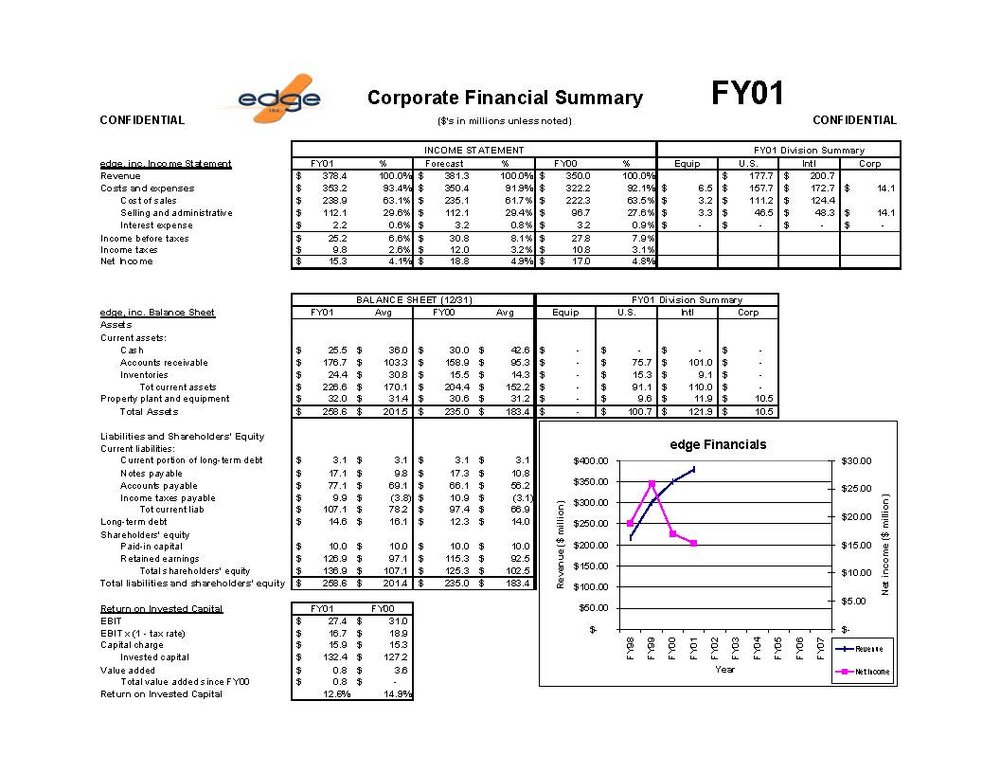 Simulation output report p. 1: Financial summary