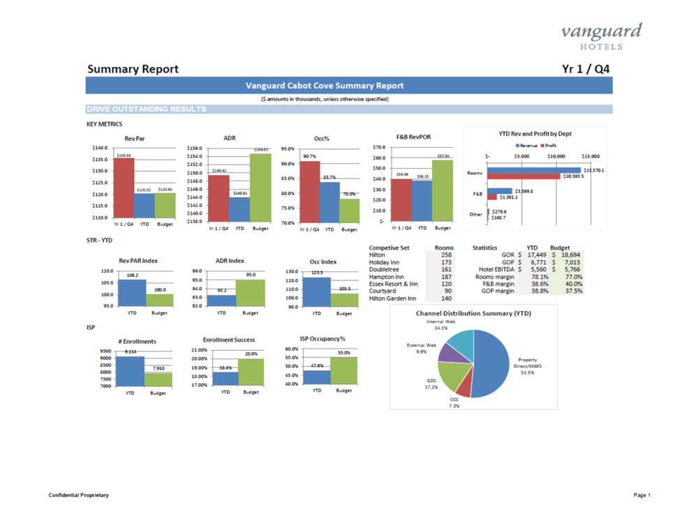 Sample Report: Summary Dashboard