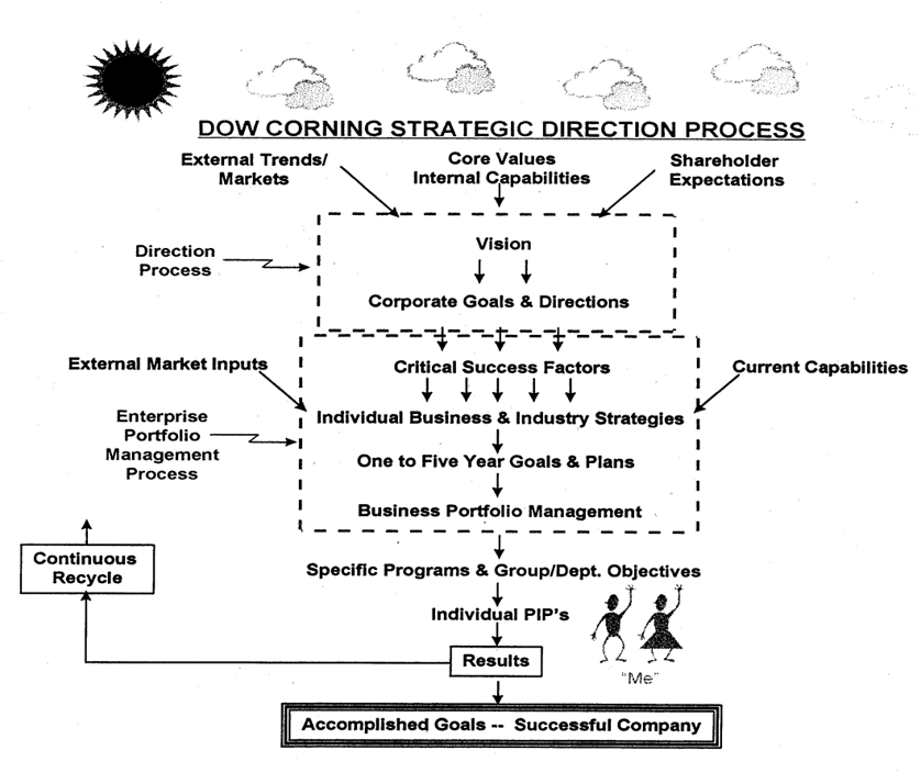 Dow Corning's Top-Down Strategic Process