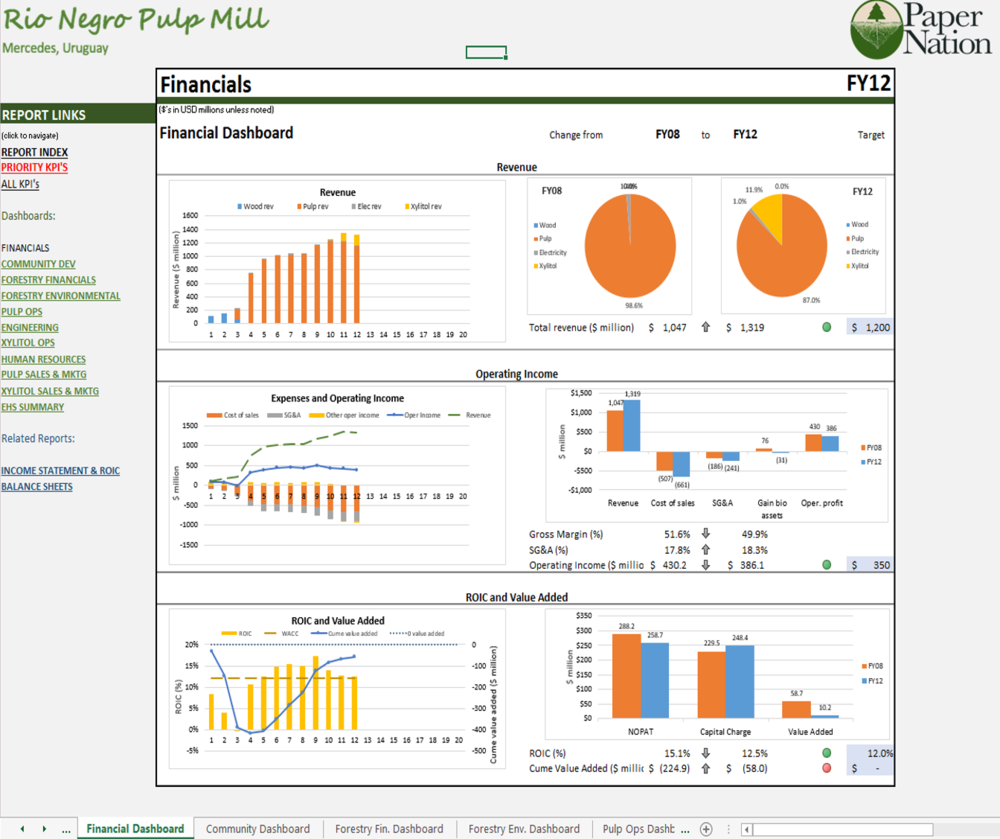 RNPM Financial Dashboard
