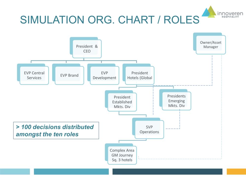 Innoveren organizational chart