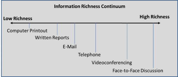 media richness Media richness theory, sometimes referred to as information richness theory or mrt, is a framework used to describe a communication medium's ability to reproduce the information sent over it it was introduced by richard l daft and robert h lengel in 1986 as an extension of information processing theory.
