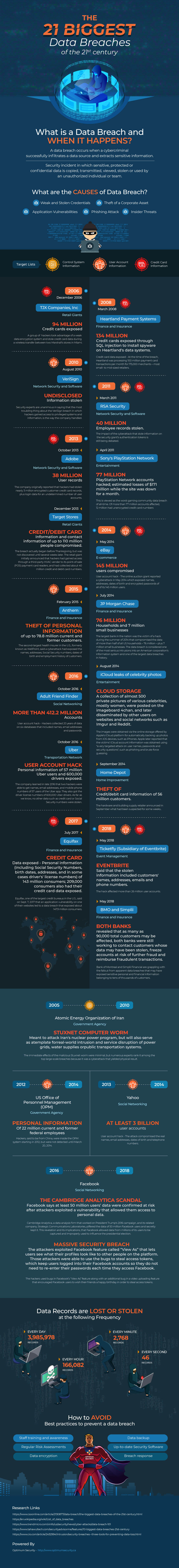 Infographic Courtesy of:  Optimum Security