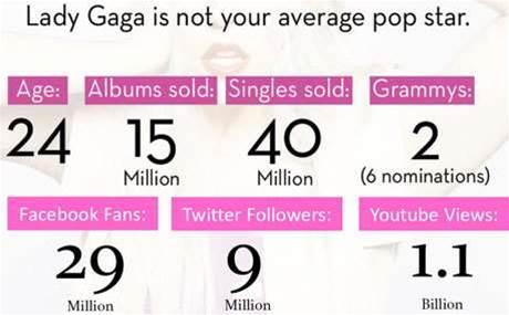 Lady Gaga Social strategy.jpg