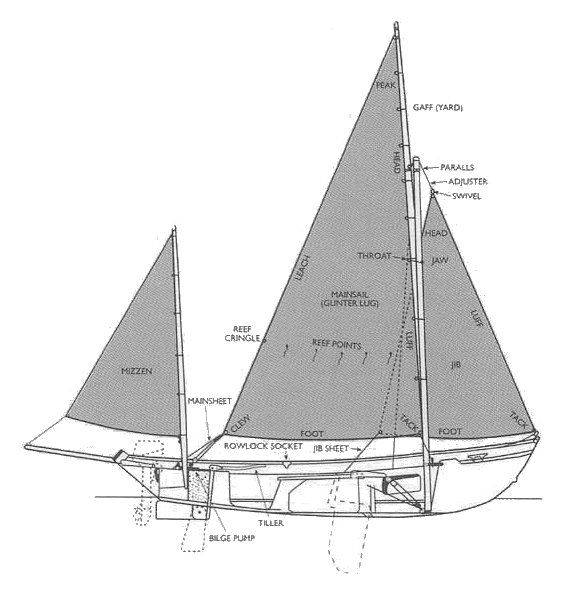 This is the type of boat we sailed... A Drascombe Lugger