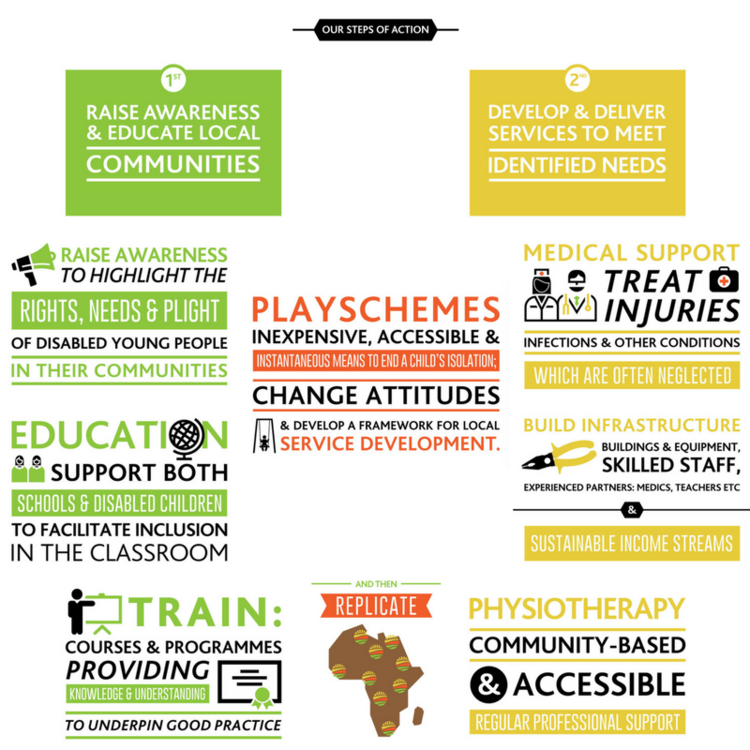 Our Template — Disability Africa