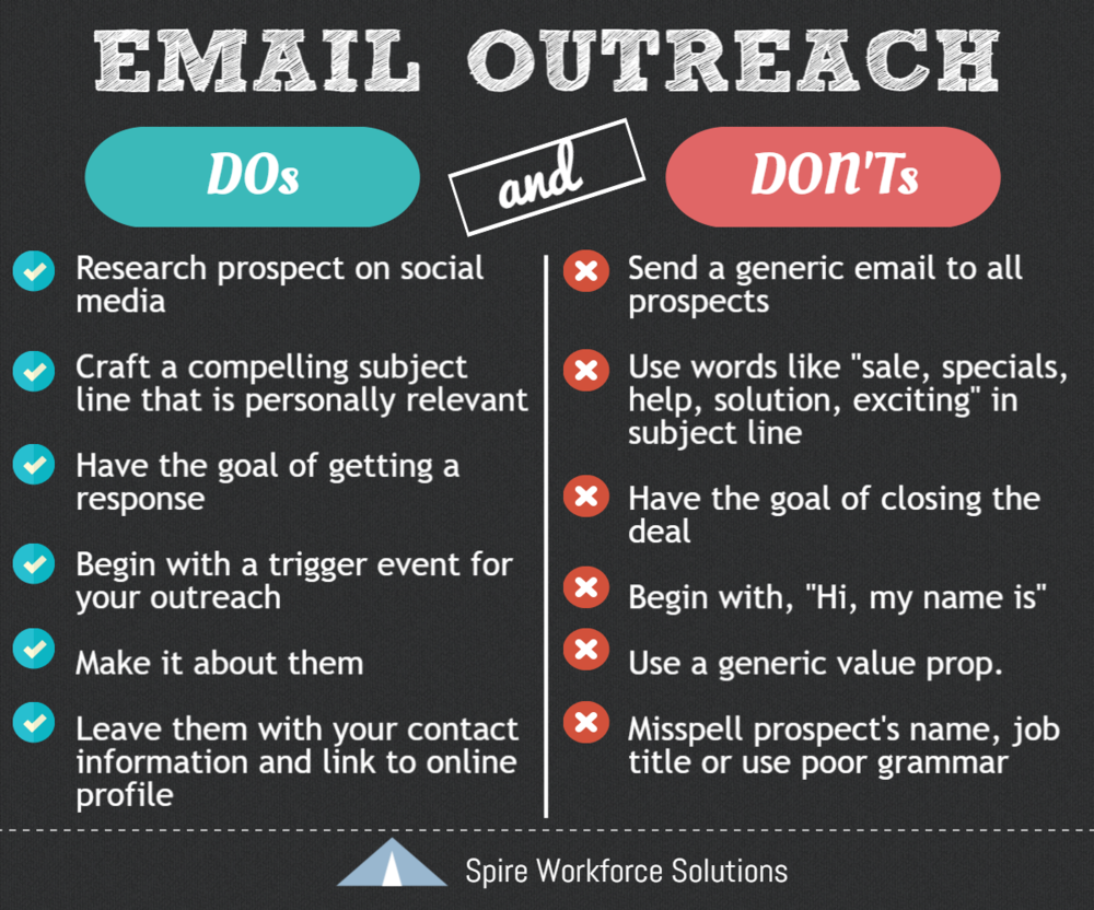 a guide to warming up that cold call with email blog spire