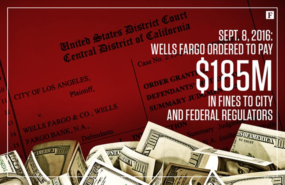 September 8, 2016 - Wells Fargo ordered to pay $185 million in fines to city and federal regulators.