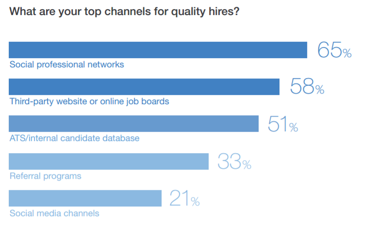 From  2017 LinkedIn Staffing Report