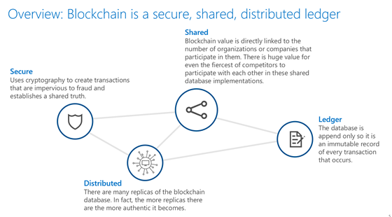 Overview of how Blockchain Technology Works Infographic