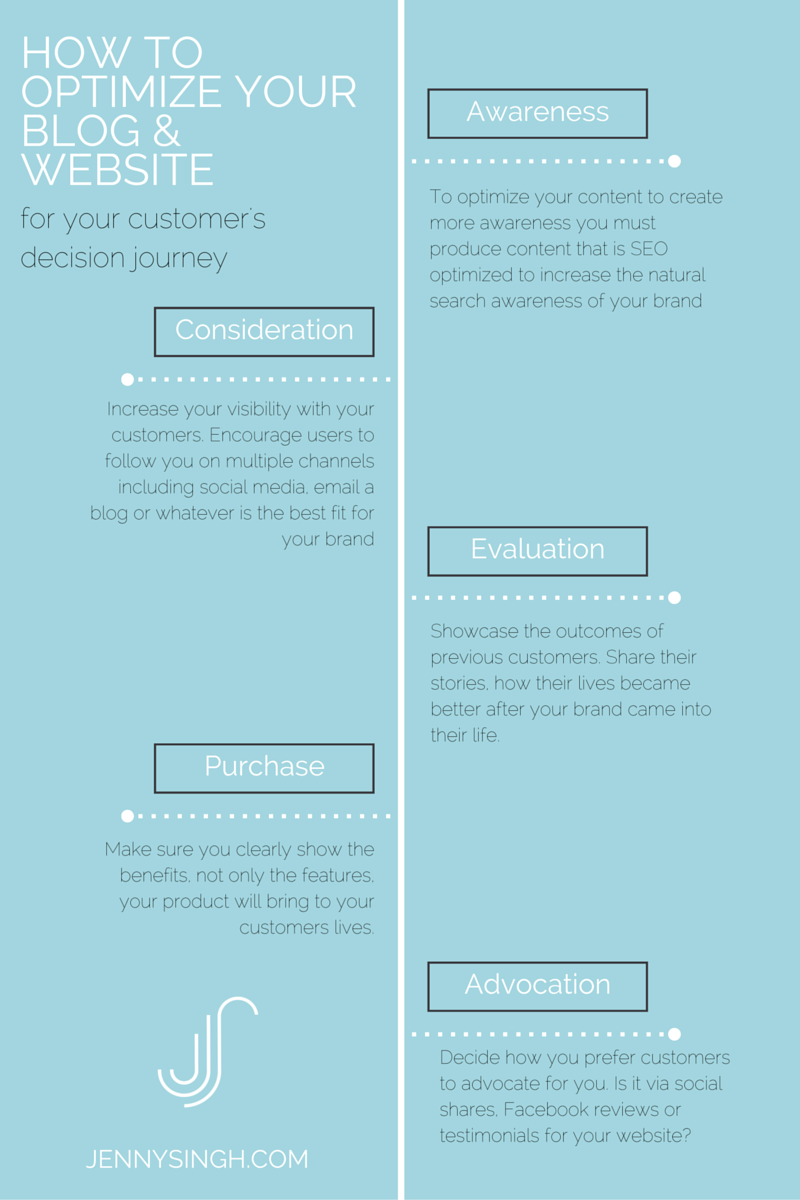 How To Optimize Your Website For Your Customer Journey