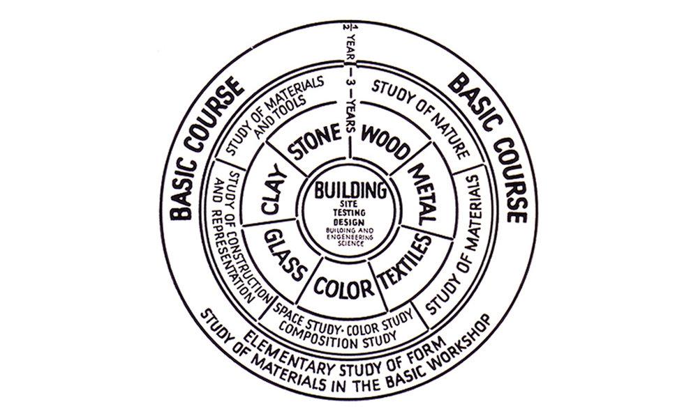 Bauhaus Curriculum