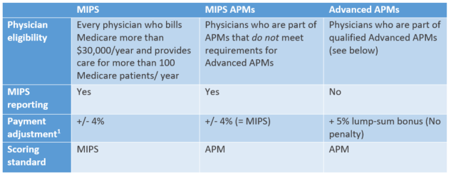 [1] On the MIPS track, physicians can earn plus or minus 4% of reimbursement in 2019. The adjustment potential grows to 9% in 2022.