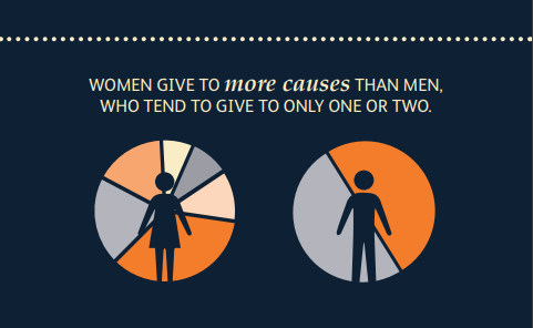 Source:  CAF America Women's Impact in Philanthropy