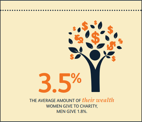 Source:   CAF America Women's Impact in Philanthropy .