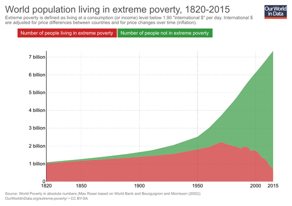 world_pop_extreme_poverty.png