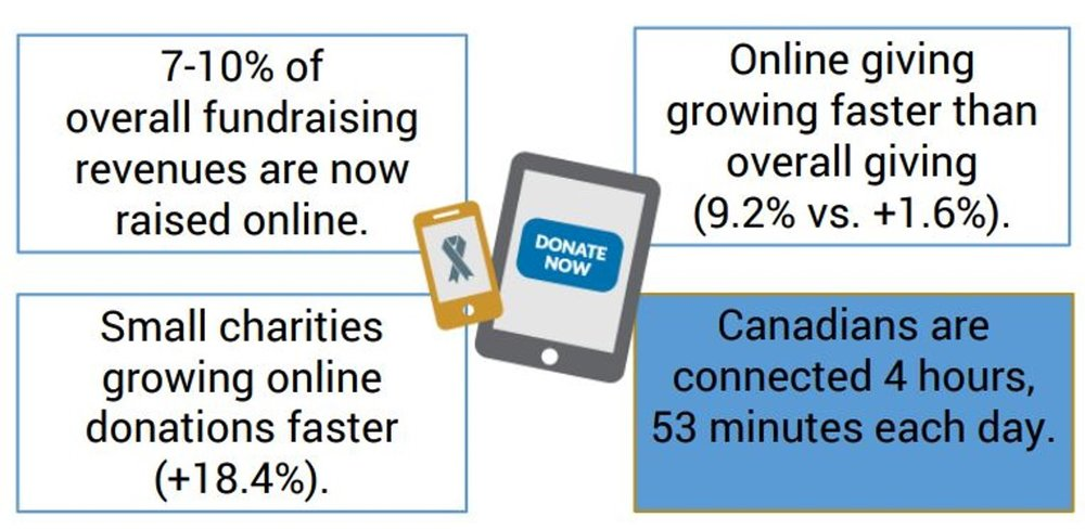 (source:  8 Digital Fundraising Trends in Philanthropy , Paul Nazareth, Canada Helps, 2016)