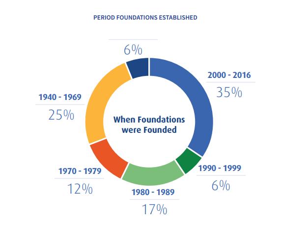 Source:  A Portrait of Canadian Foundation Philanthropy