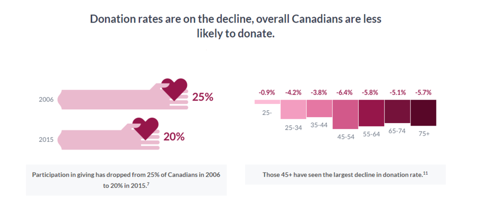 In its  2018 The Giving Report , Canada Helps also noted a decrease in giving by Canadians, with the most significant decrease in donation by those 45+ ( Canada Helps Giving Facts ).