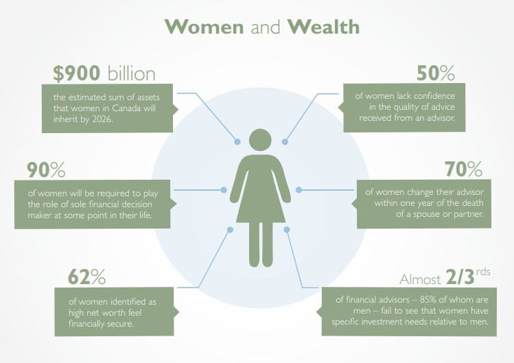 Source:  Investment Planning Council -- Women and Wealth )