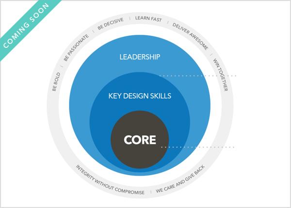 Intuit Design Job Profiles