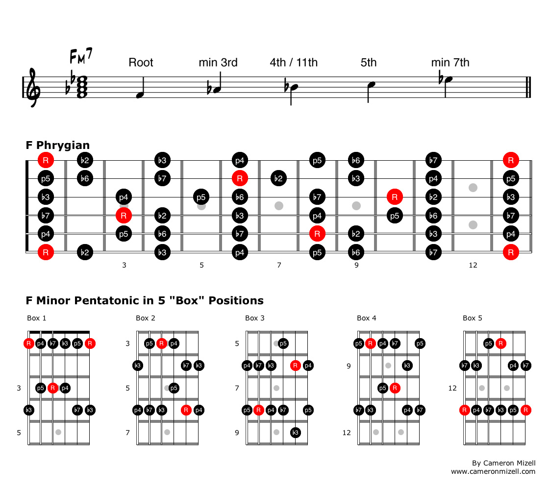 Use What You Know Creative Applications For Minor Pentatonic Scales How To Read A Chord Box Diagram